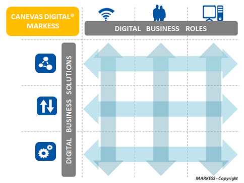 Le Canevas Digital ®, une approche unique - MARKESS