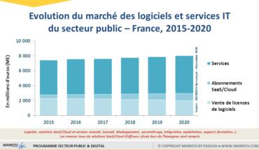 Secteur public : 7,8 milliards d'euros pour le marché des logiciels et services liés aux projets numériques en France