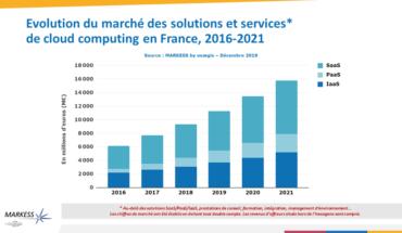 Quelles évolutions pour le marché des solutions de cloud computing et des services associés en France ?