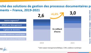 La digitalisation des processus documentaires et métiers : un marché prometteur de près de 2,6 milliards d'euros en 2019, en croissance de 6,6%