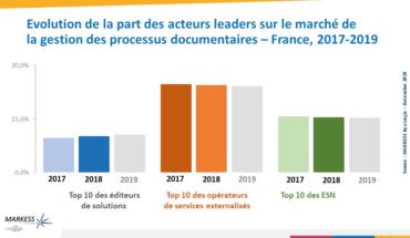 Évolution du marché des solutions et services associés à la gestion des processus documentaires et métiers