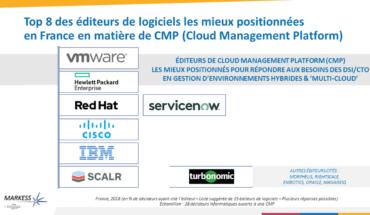 Top 8 des éditeurs de logiciels de CMP (Cloud Management Platform)