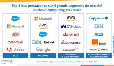 Concentration des acteurs sur le marché du Cloud Computing en France