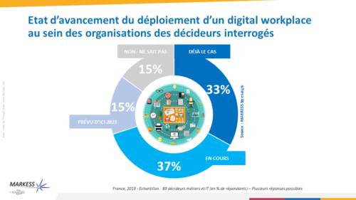 Le digital workplace, une nouvelle approche de l'environnement de travail