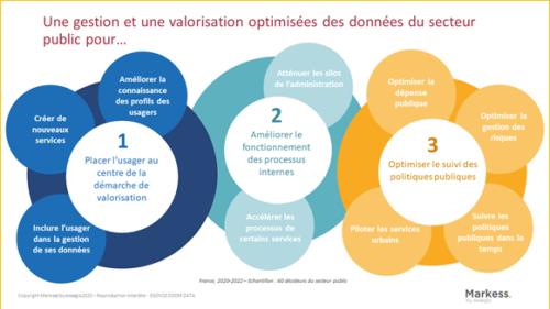 Valorisation et gouvernance du patrimoine de données publiques