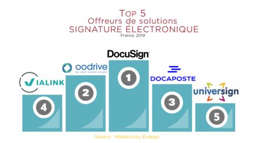 Classement des offreurs de solutions de signature électronique !
