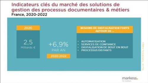 Solutions Numériques : Solutions de gestion de processus documentaires et métiers : Markess by Exaegis prévoit une décroissance en France de 4 %
