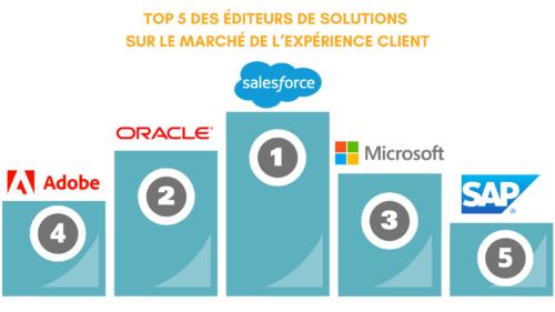 Expérience client : Classement 2020 des éditeurs de solutions !