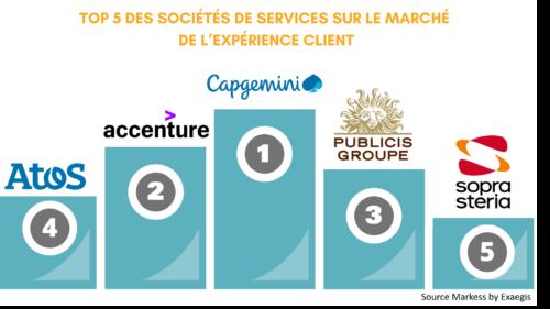 Expérience client : Classement 2020 des sociétés de services !